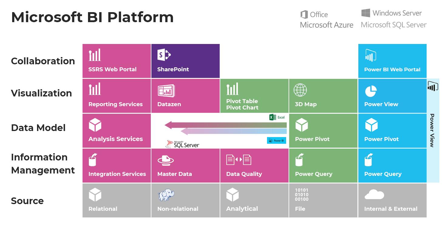 Vertabelo Academy Blog | Microsoft SQL Server Pros and Cons