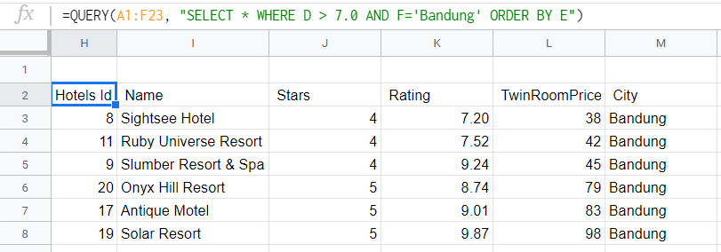 hotels from Bandung with a rating greater than 7.0