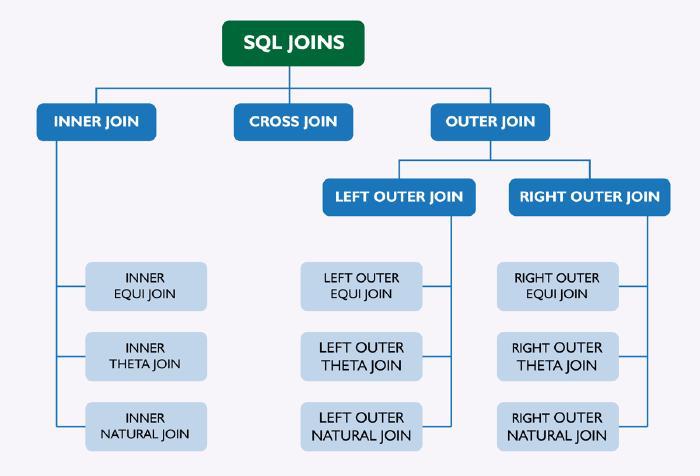 Vertabelo Academy Blog | SQL joins
